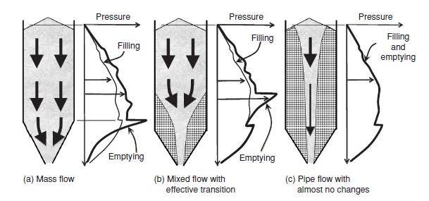 ebook fundamentals of soil mechanics